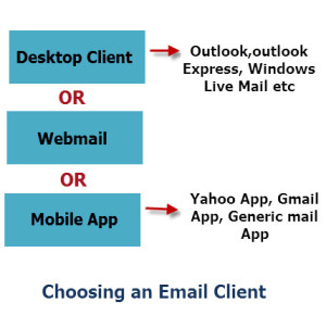 Choosing-email-client