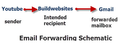 Email-Forwarding-schematic