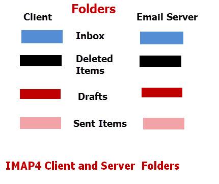 Imap4-folders-client-server