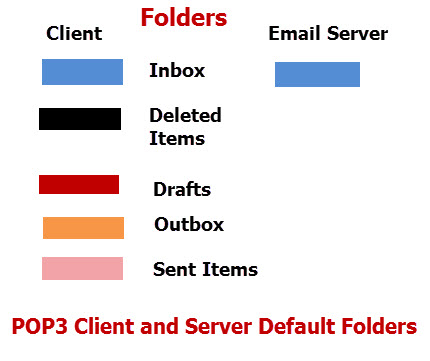 Pop3-Imap4-folders-client-server
