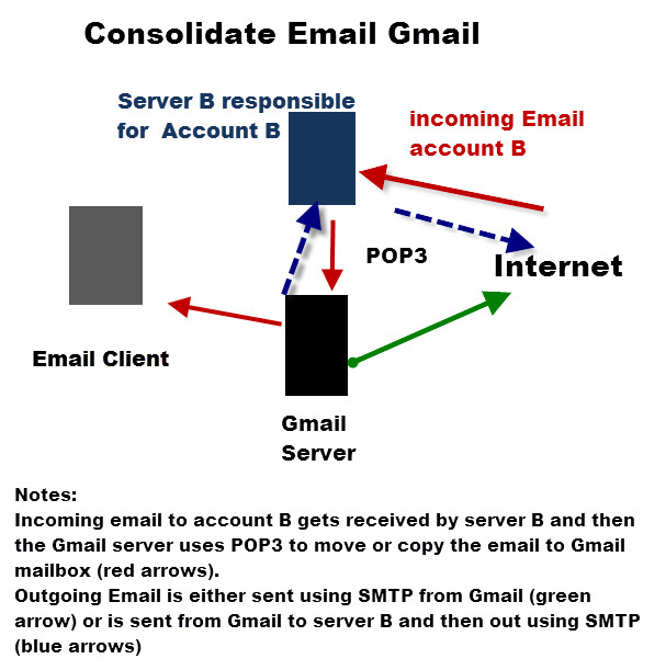 consolidate-email-gmail