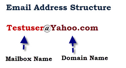 email-address-structure