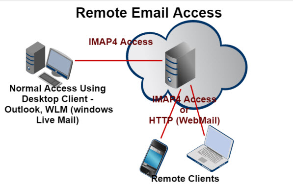 remote-email-access