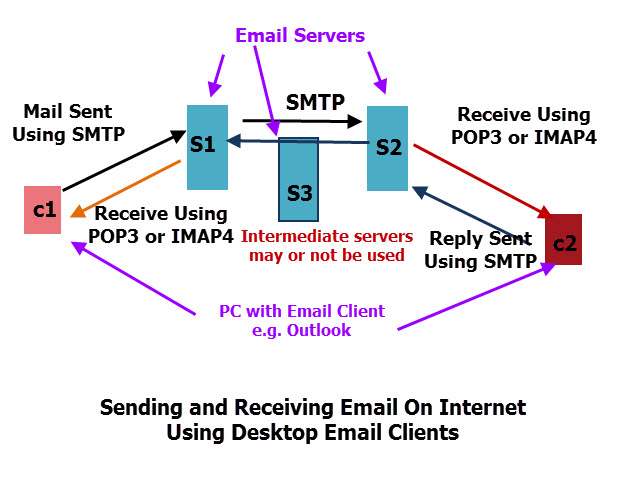 send-receive-email-desktop-client-process